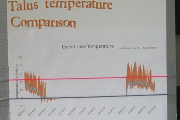 temperature data